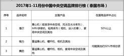 中国中央空调泰国市场排名:海尔、格力、美的