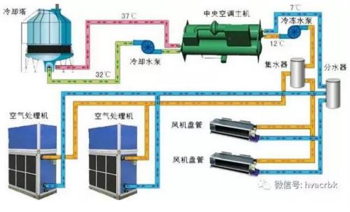 外机类似分体空调的外机,压缩机的运行通常是全变频或变频加定频的